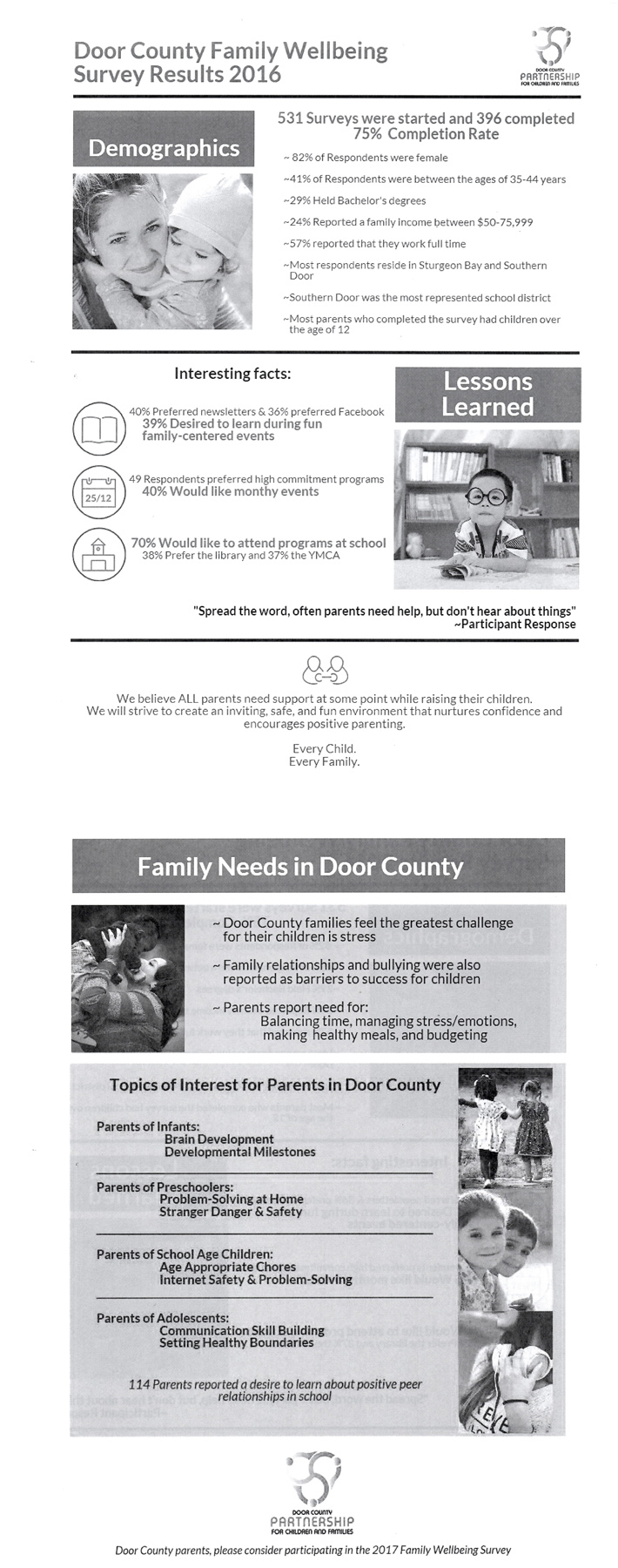 2016 Family Well Being Survey