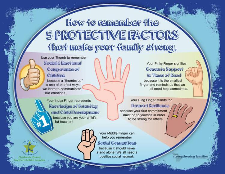 5-protective-factors