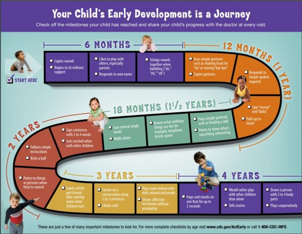 cdc-develomental-milestones