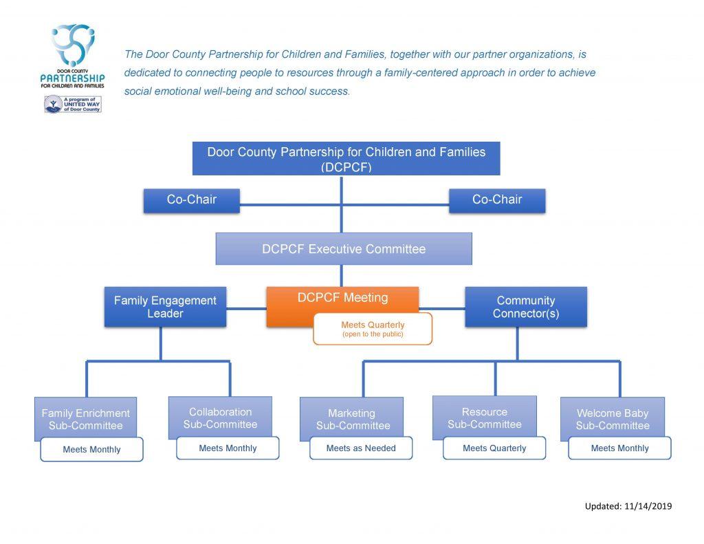 DCPCF-Organizational-Chart11.13.19