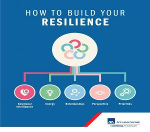 building-resilience