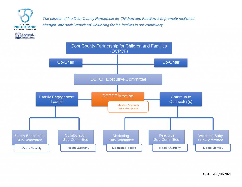 DCPCF-Organizational-Chart08.20.2021_Page_1